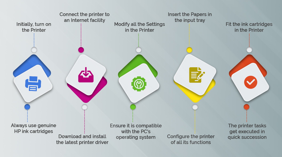 How-to-Setup-your-HP-Printer-infogrpahic